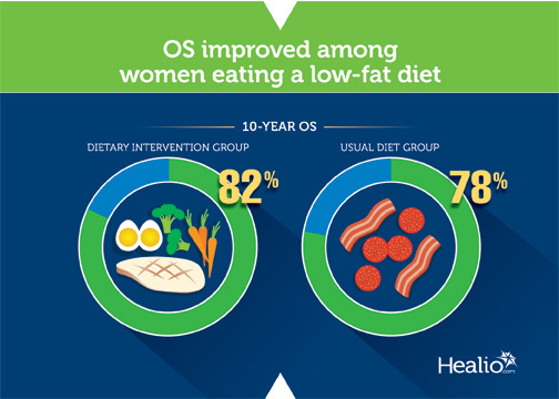 OS improved among women women eating a low-fat diet