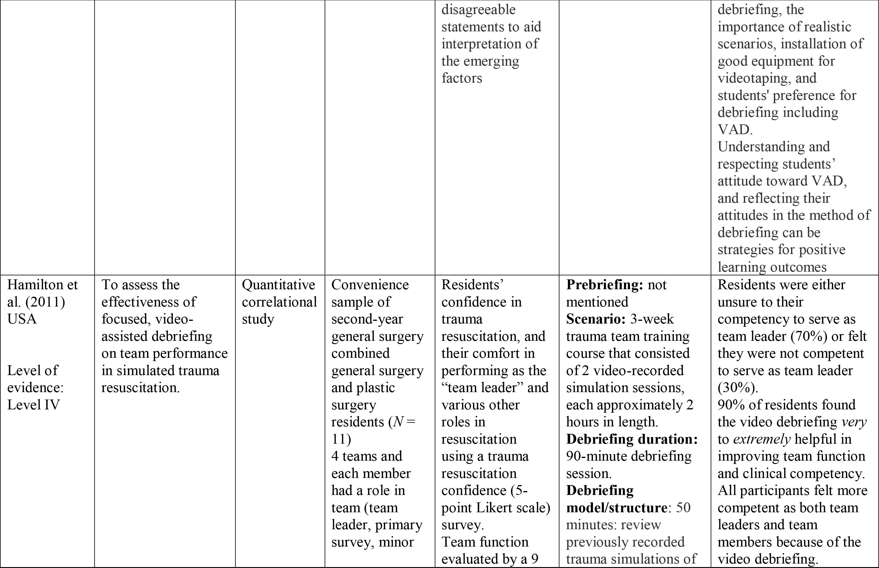 Effectiveness of Video-Assisted Debriefing in Health Education: An