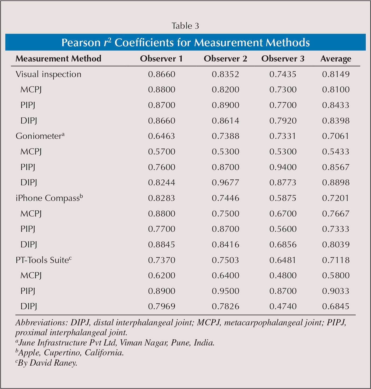 Pearson r2 Coefficients for Measurement Methods