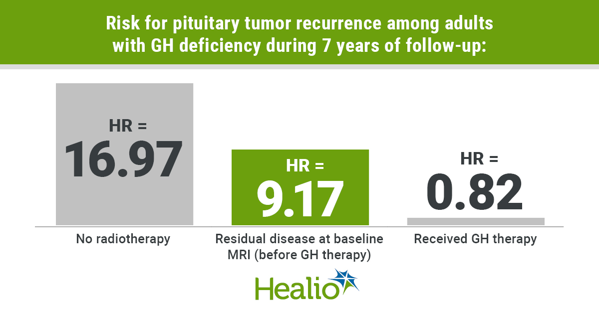 Risk for pituitary tumors in adults