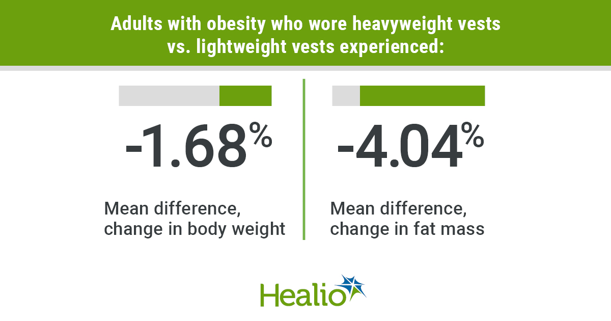 Adults with obesity who wore heavyweight vests vs. lightweight vests