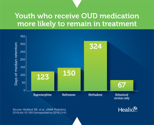 Opioid use disorder medication infographic